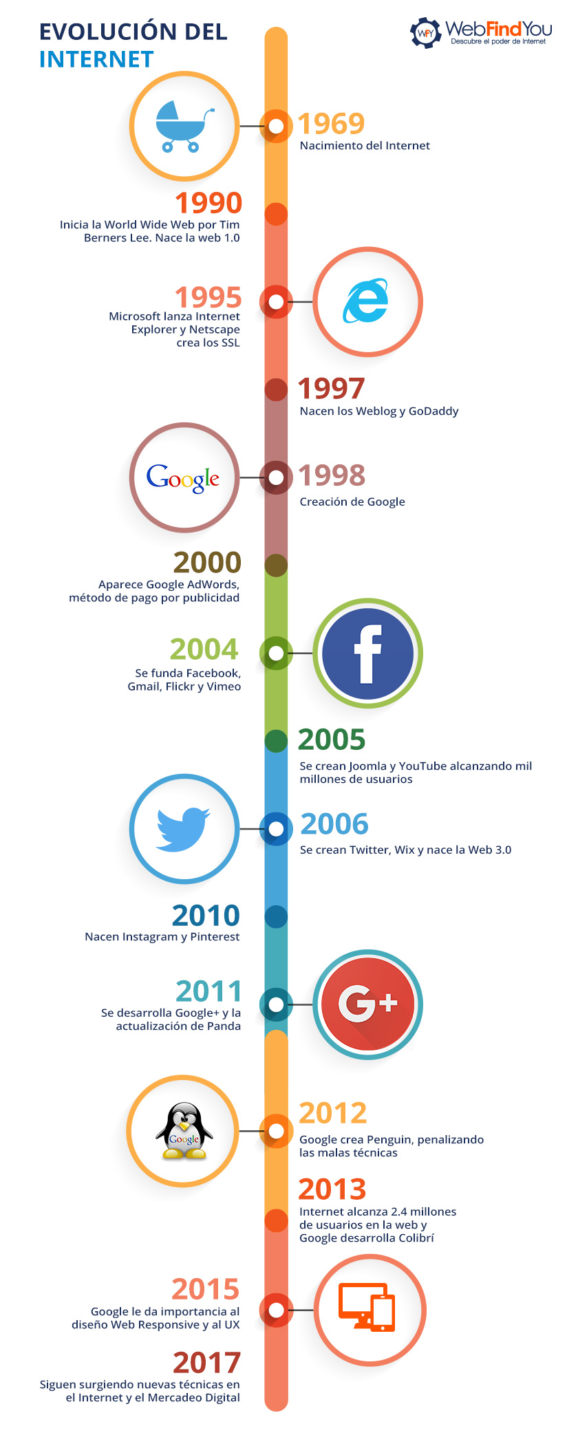 Evolución del Internet y del Mercadeo Digital Infografía
